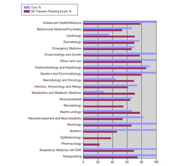 Bar Chart. MAST added graphs showing their performance on each topic area of the exam